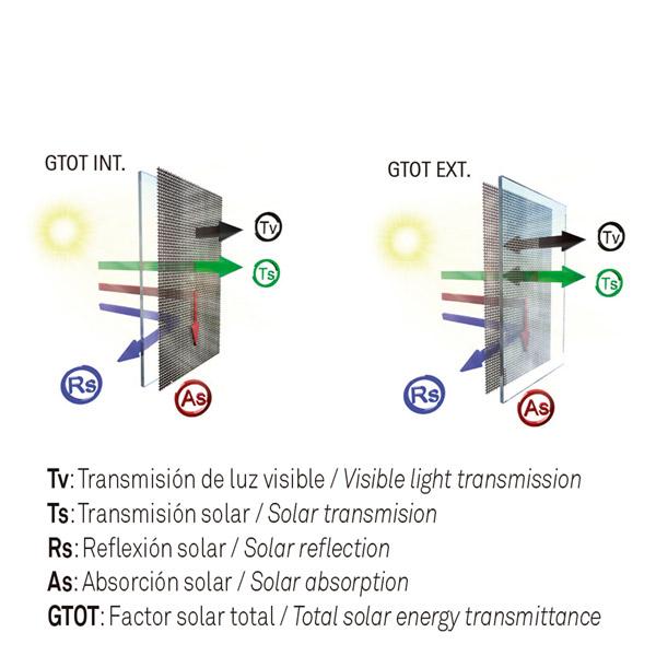 Índice refracción solar panel japonés screen BICOLOR