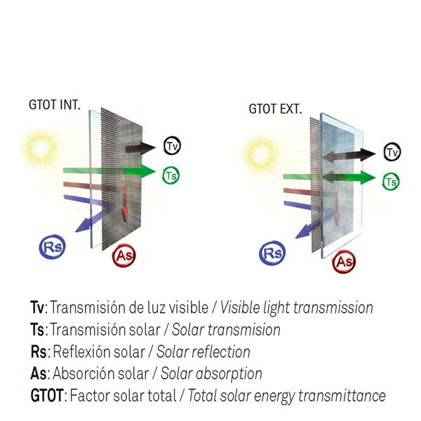 Índice refracción solar panel japonés screen CRISTAL